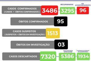 Manhuaçu chega a 95 mortes por Covid-19; 3 investigadas