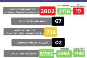 Covid-19: Manhuaçu registra 67 mortes pela doença