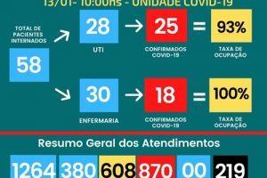 219 mortos por Covid-19 no Hospital César Leite