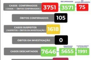 Manhuaçu soma 105 mortes por Covid-19; Veja o boletim