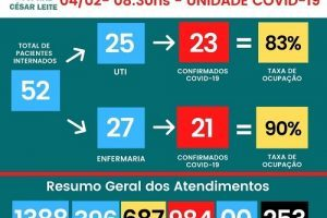 253 mortos no HCL pela Covid-19; Veja boletim