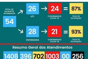 Manhuaçu: HCL tem 256 mortos pela Covid:19