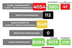 Manhuaçu soma 112 mortes por Covid-19; HCL 268 óbitos
