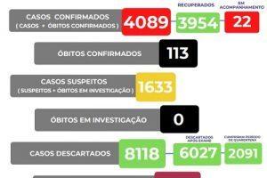 Confira o boletim Covid-19 de Manhuaçu: 113 mortes