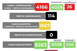 Veja o boletim Covid-19 de Manhuaçu; 114 mortos