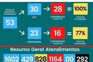 UTI Covid-19 continua sem vagas no HCL; 292 mortes