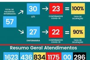 HCL continua sem vagas na UTI Covid-19; 296 mortos