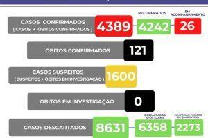 Confira o boletim Covid-19 de Manhuaçu; 121 mortos