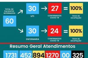 Hospital César Leite segue sem vagas para Covid-19; 325 mortos