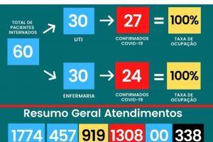 HCL segue sem vagas na UTI e Enfermaria; 338 mortos