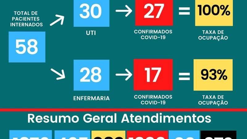 UTI Covid-19 segue sem vaga no Hospital César Leite; 372 mortos