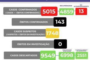 Covid-19: Número de mortos sobe para 143 em Manhuaçu