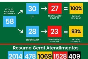409 mortos por Covid-19 no HCL; Não há vaga na UTI