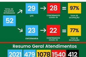 HCL tem 412 mortos por Covid-19; Veja boletim de hoje (18/05)
