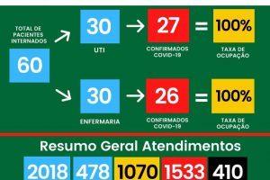 Boletim Covid-19 do HCL; Sem vagas e 410 mortes