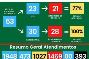 HCL tem 7 vagas na UTI Covid-19; 393 mortos
