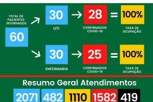 Veja o boletim do HCL de hoje (26-05); 419 mortos e sem vagas