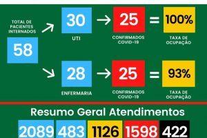 UTI Covid-19 do Hospital César Leite volta a ficar lotada; 422 mortos