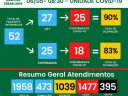 395 mortes no HCL; Confira o boletim desta quinta, 06/05