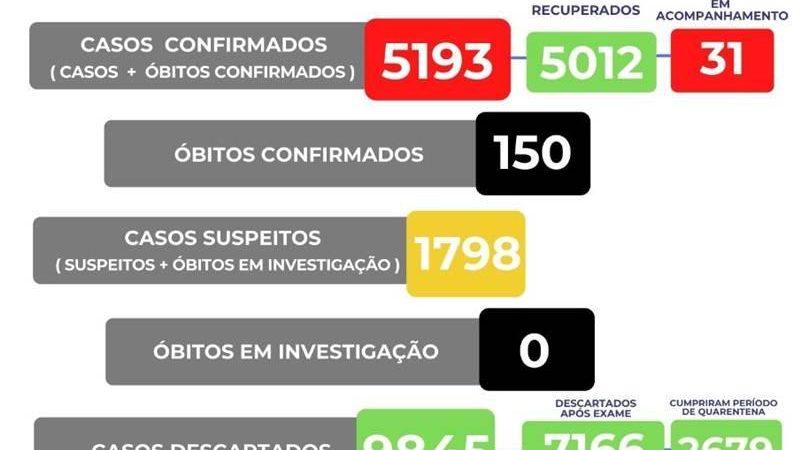 Manhuaçu completa 150 mortes por Covid-19