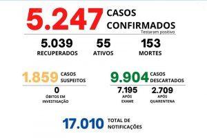 Manhuaçu continua monitoramento da Covid-19; 153 mortos