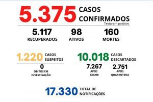 Veja o boletim Covid-19 de Manhuaçu; 160 mortes