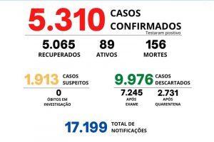 Manhuaçu registra mais 3 mortes por Covid-19; 156 óbitos