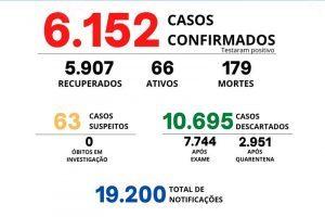 Manhuaçu tem 179 mortos por Covid-19