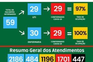 HCL chega a 447 mortes por Covid-19; Manhuaçu divulga boletim da UAR