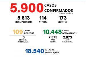 Boletim Covid-19 de Manhuaçu; 173 mortos