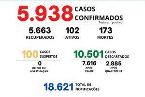 Manhuaçu segue com 173 mortes pela Covid-19; Veja boletim desta sexta