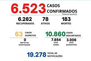 Manhuaçu registra mais 4 mortes por Covid-19