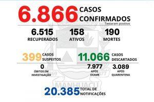 Veja o boletim Covid-19 de Manhuaçu; 190 mortes