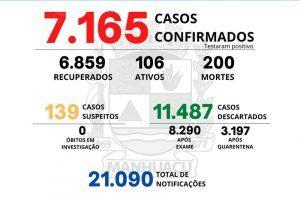 Boletim da Covid-19 desta sexta, 23/07, em Manhuaçu