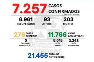 Veja o boletim Covid-19 de Manhuaçu desta sexta, 30/07