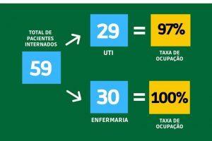 Números da Covid-19 em Manhuaçu: Confira os últimos boletins
