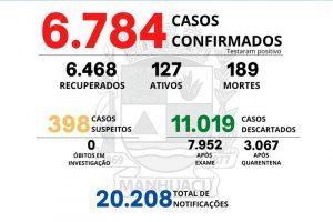 Veja o boletim Covid-19 de Manhuaçu: 189 mortes