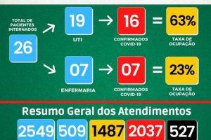 Números da Covid-19 no HCL, UAR Manhuaçu nesta terça, 31/08