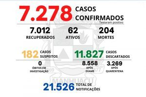 Veja os números da Covid-19 em Manhuaçu, dia 03/08
