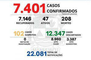 Veja os números da Covid-19 em Manhuaçu (20/08)