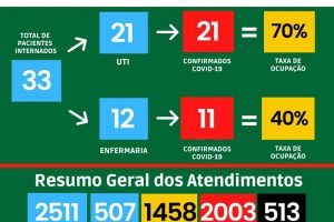 Covid-19 em Manhuaçu: Veja os boletins da UAR e HCL