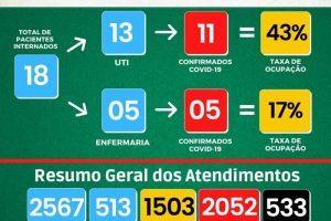 Covid-19: Números de Manhuaçu na UAR e no HCL