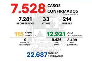 Manhuaçu tem 214 mortes por Covid-19; Veja os números do dia