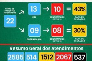 Covid-19: Números desta quinta em Manhuaçu (HCL e UAR)
