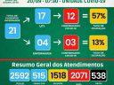 Veja os números da Covid-19 na UAR no HCL hoje (20/09)