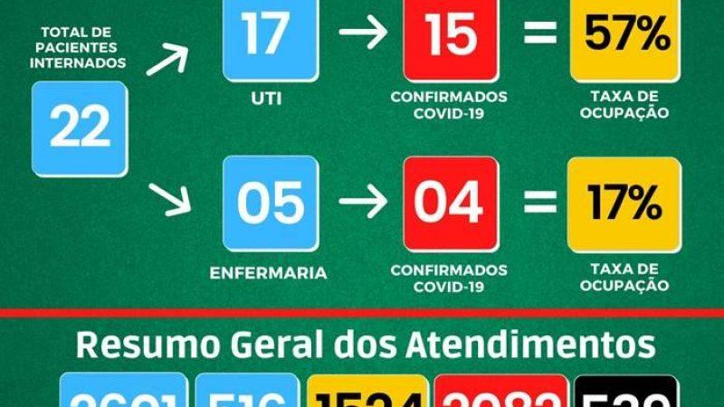 Manhuaçu: Veja os números da Covid-19 da UAR, HCL e SMS