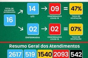 Covid-19: Veja os números de Manhuaçu (UAR/HCL) hoje, 30/09