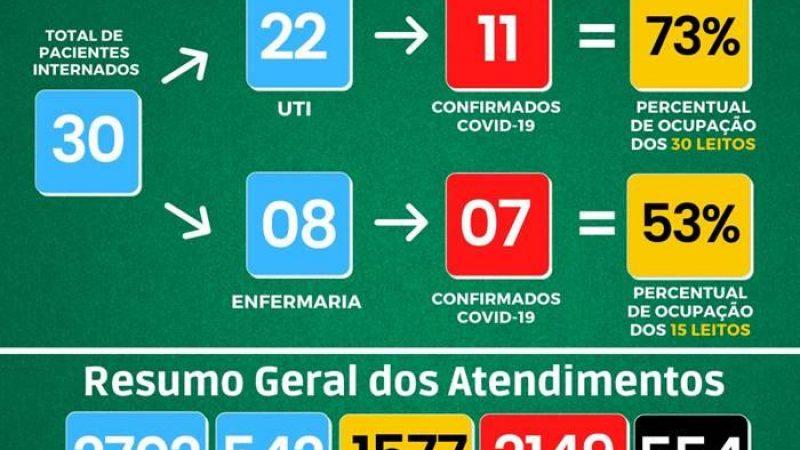 Covid-19: Números em Manhuaçu no HCL e UAR (27/10)