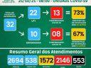 Covid-19: Veja os números do HCL, UAR, SMS (25/10)